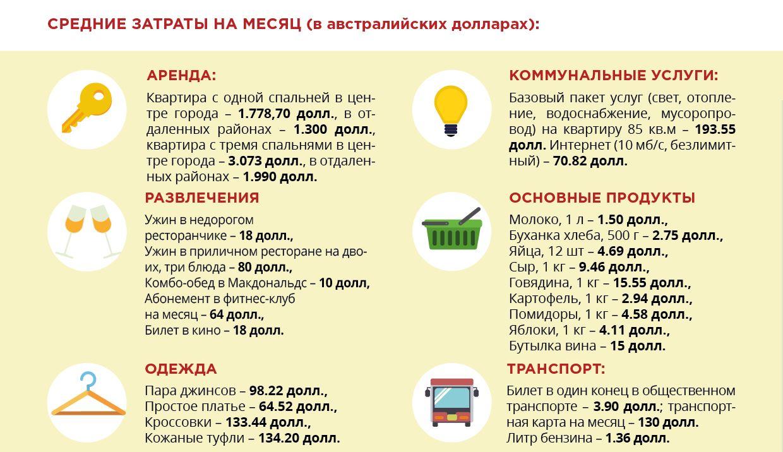 Средние цены в стране