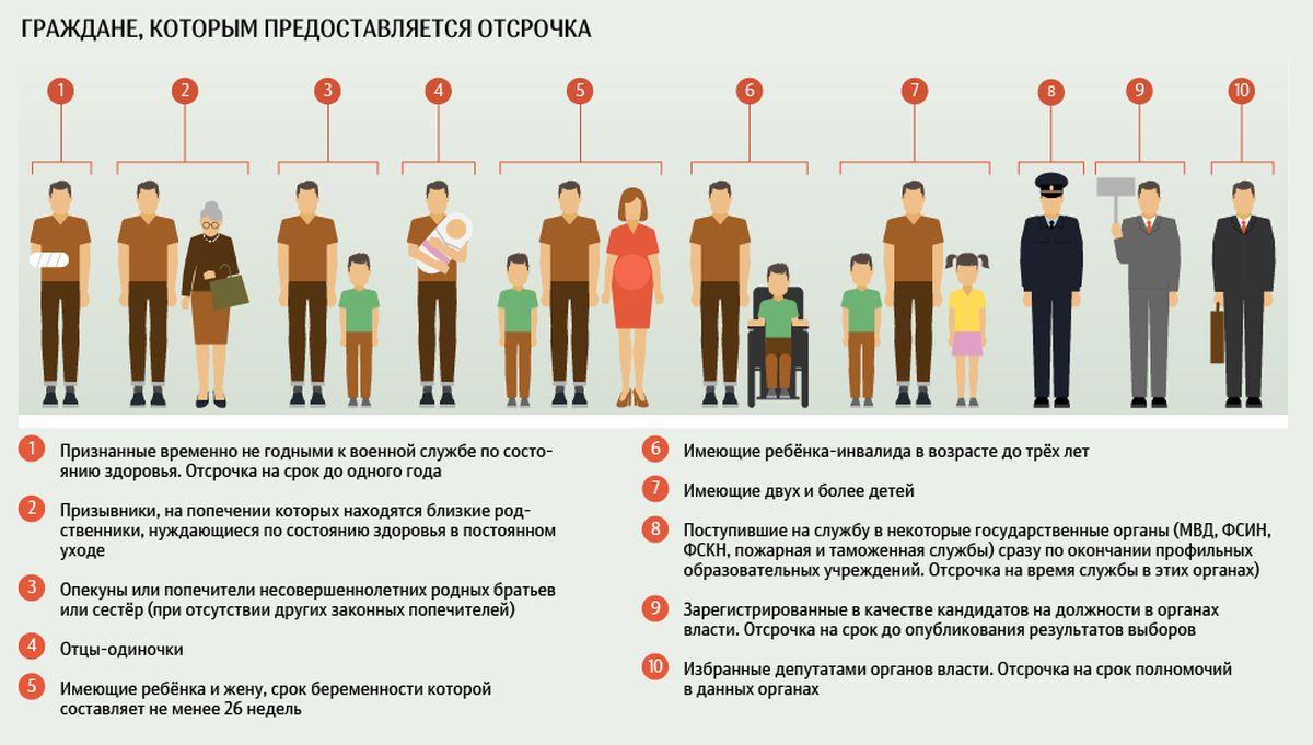 Категории лиц, освобождаемых от службы в армии