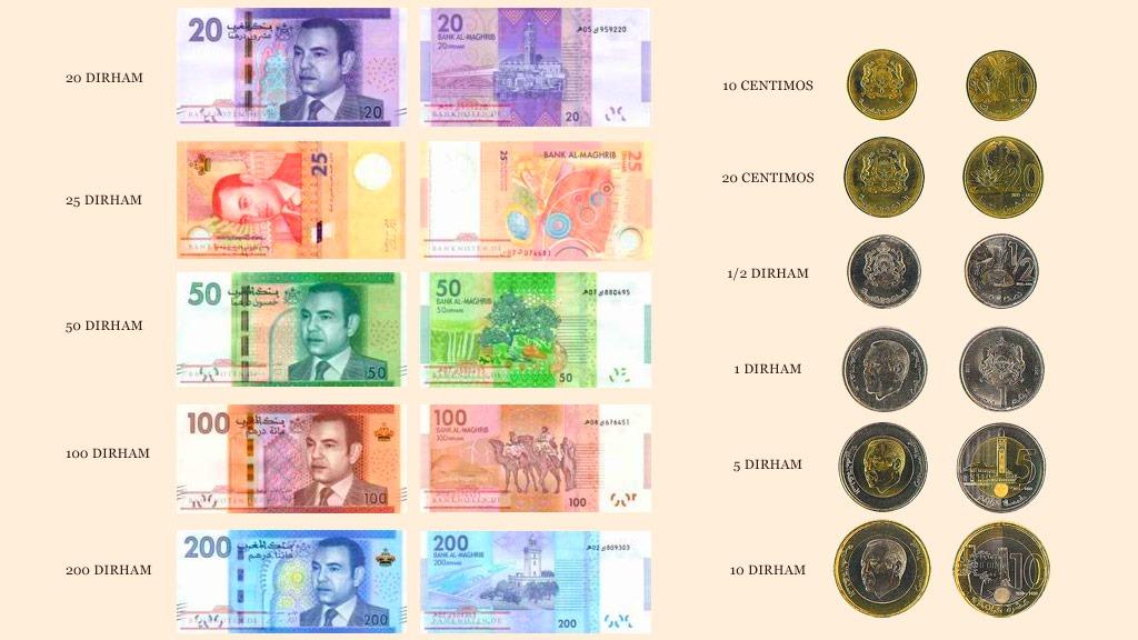 Дирхам - национальная валюта Марокко