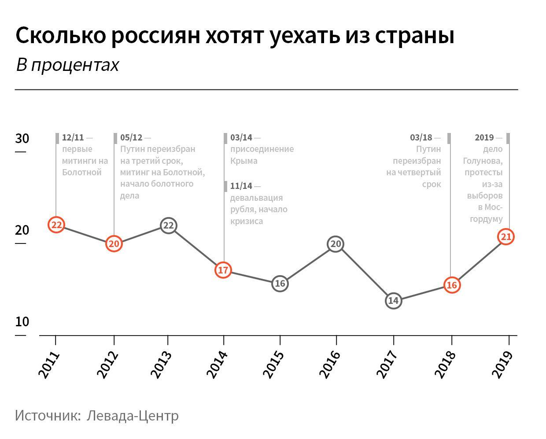 Статистика желающих уехать из России